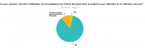 Very few CAA customers believe that they have been properly consulted